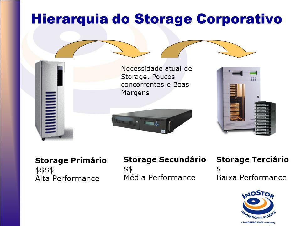 Benefícios Inostor Economia de tempo, instalação simples e rápida sem downtime de rede; Gerenciamento integrado para back-up; Baixo TCO (Custo Total d