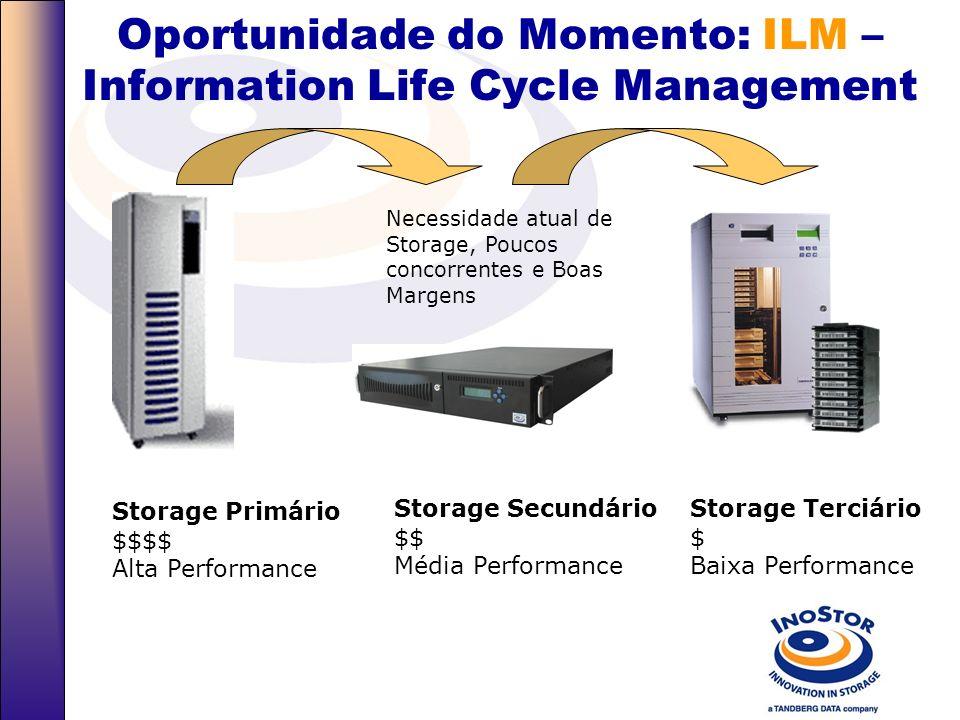 Hierarquia do Storage Corporativo Storage Primário $$$$ Alta Performance Storage Secundário $$ Média Performance Storage Terciário $ Baixa Performance
