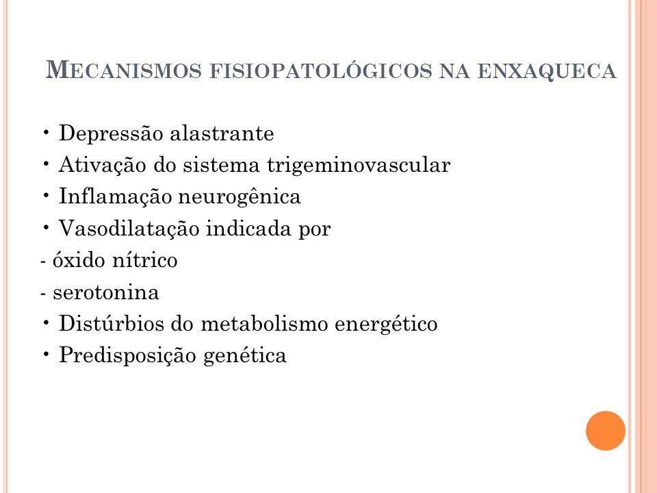 M ECANISMOS FISIOPATOLÓGICOS NA ENXAQUECA Depressão alastrante Ativação do sistema trigeminovascular Inflamação neurogênica Vasodilatação indicada por