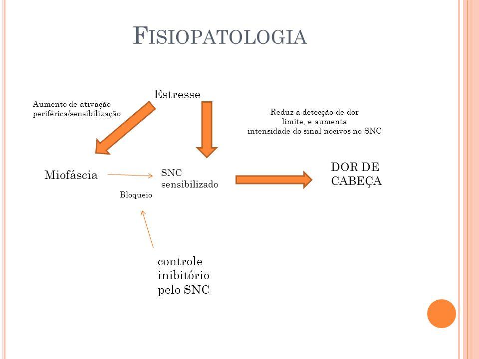 Estresse Miofáscia Aumento de ativação periférica/sensibilização Reduz a detecção de dor limite, e aumenta intensidade do sinal nocivos no SNC control