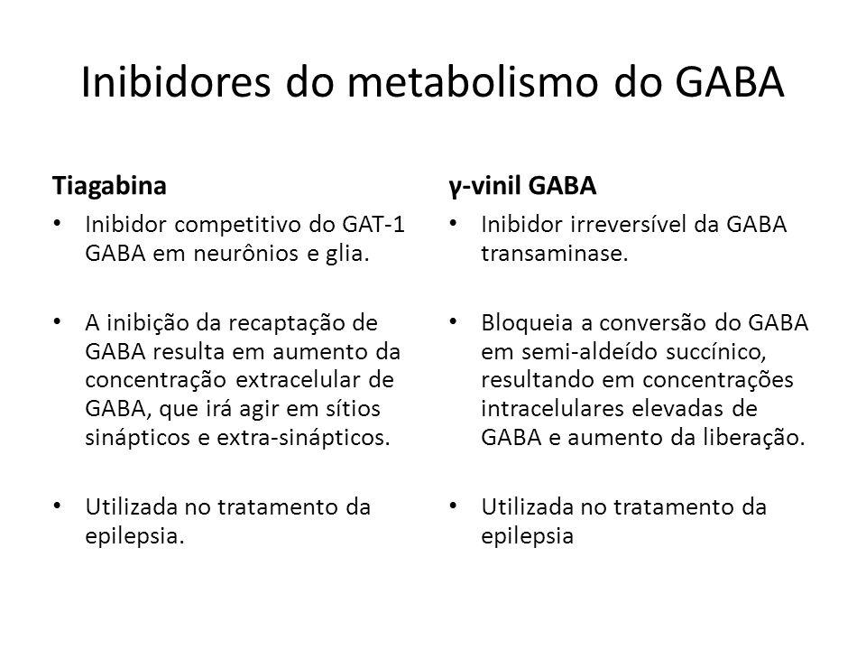 Inibidores do metabolismo do GABA Tiagabina Inibidor competitivo do GAT-1 GABA em neurônios e glia. A inibição da recaptação de GABA resulta em aument