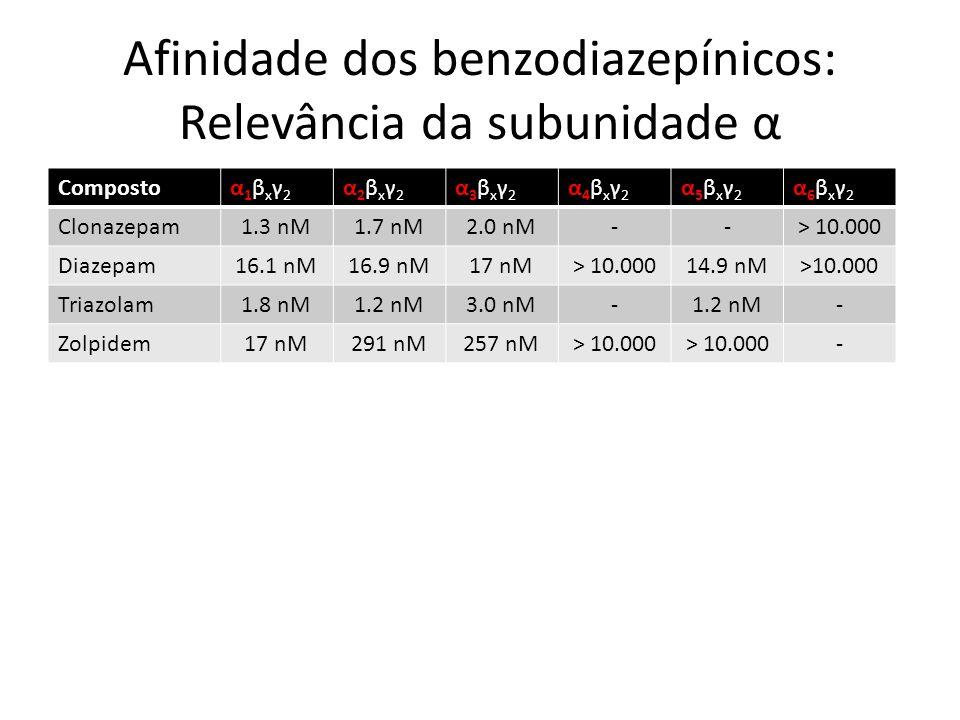 Afinidade dos benzodiazepínicos: Relevância da subunidade α Compostoα1βxγ2α1βxγ2 α2βxγ2α2βxγ2 α3βxγ2α3βxγ2 α4βxγ2α4βxγ2 α5βxγ2α5βxγ2 α6βxγ2α6βxγ2 Clon