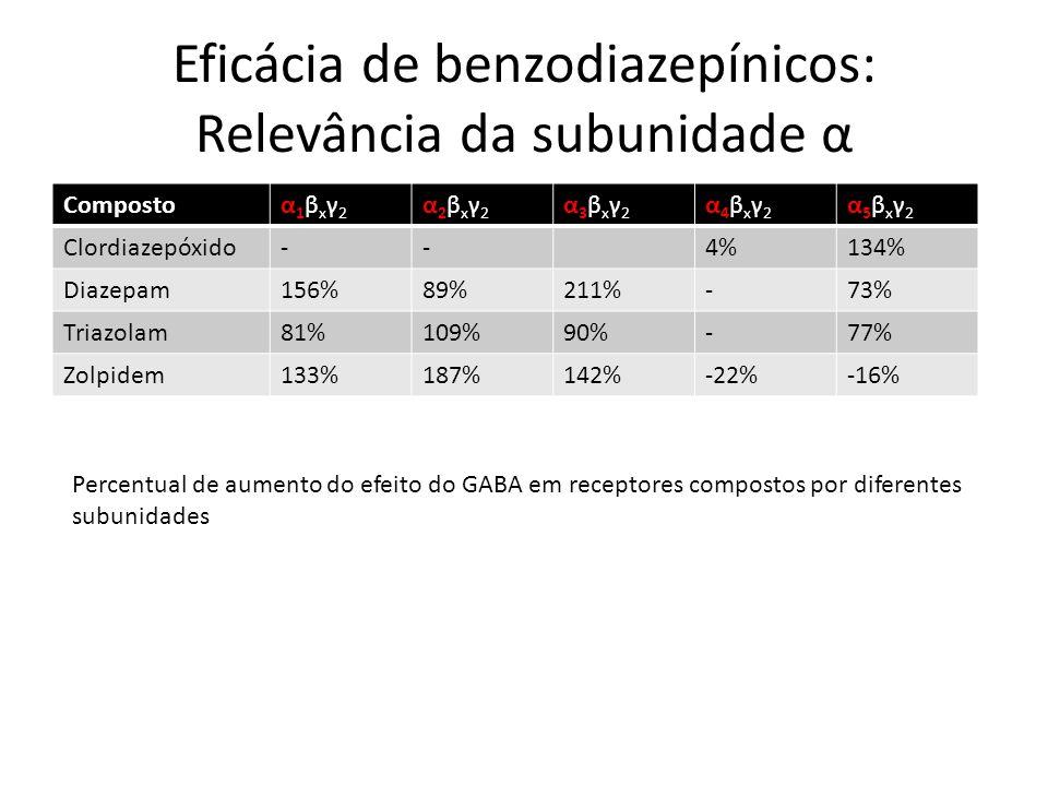 Eficácia de benzodiazepínicos: Relevância da subunidade α Compostoα1βxγ2α1βxγ2 α2βxγ2α2βxγ2 α3βxγ2α3βxγ2 α4βxγ2α4βxγ2 α5βxγ2α5βxγ2 Clordiazepóxido--4%