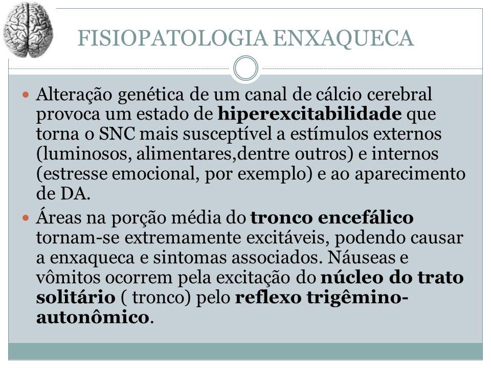 FISIOPATOLOGIA ENXAQUECA Alteração genética de um canal de cálcio cerebral provoca um estado de hiperexcitabilidade que torna o SNC mais susceptível a