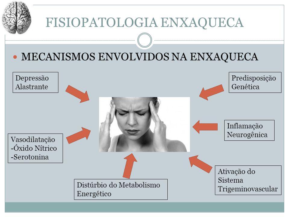 FISIOPATOLOGIA ENXAQUECA MECANISMOS ENVOLVIDOS NA ENXAQUECA Depressão Alastrante Vasodilatação -Óxido Nítrico -Serotonina Distúrbio do Metabolismo Ene
