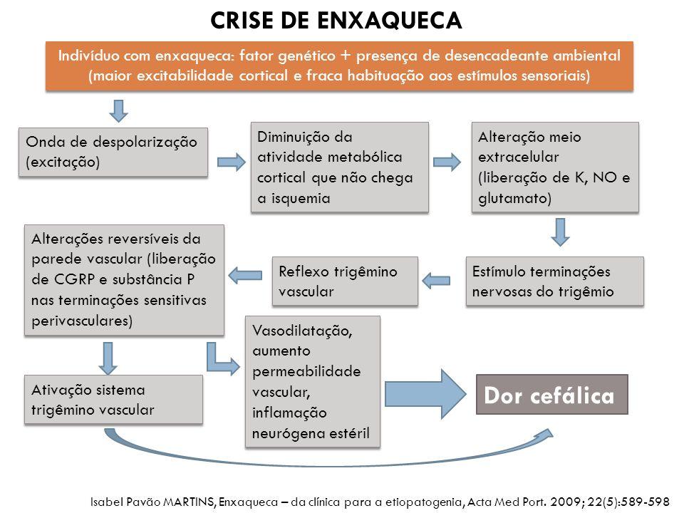 Indivíduo com enxaqueca: fator genético + presença de desencadeante ambiental (maior excitabilidade cortical e fraca habituação aos estímulos sensoria