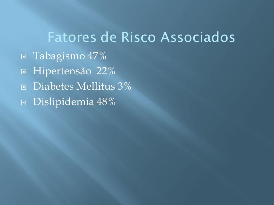 Tabagismo 47% Hipertensão 22% Diabetes Mellitus 3% Dislipidemia 48% Fatores de Risco Associados