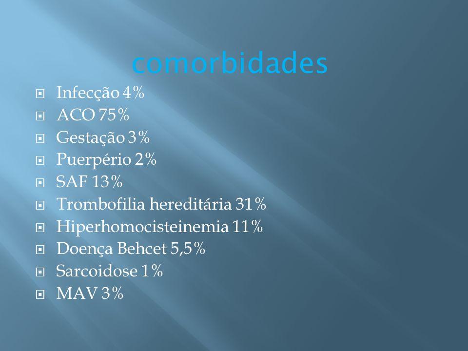 Infecção 4% ACO 75% Gestação 3% Puerpério 2% SAF 13% Trombofilia hereditária 31% Hiperhomocisteinemia 11% Doença Behcet 5,5% Sarcoidose 1% MAV 3% como