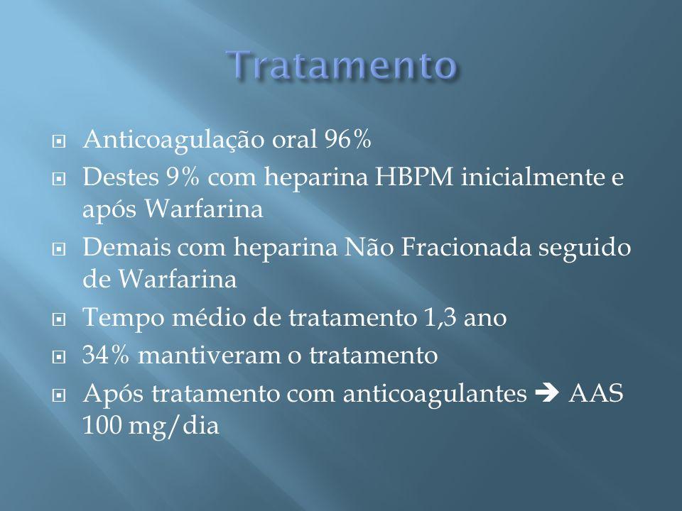 Anticoagulação oral 96% Destes 9% com heparina HBPM inicialmente e após Warfarina Demais com heparina Não Fracionada seguido de Warfarina Tempo médio