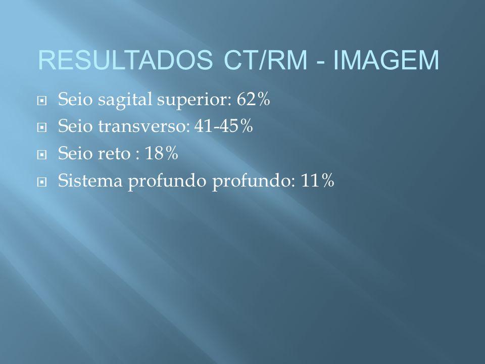 Seio sagital superior: 62% Seio transverso: 41-45% Seio reto : 18% Sistema profundo profundo: 11% RESULTADOS CT/RM - IMAGEM
