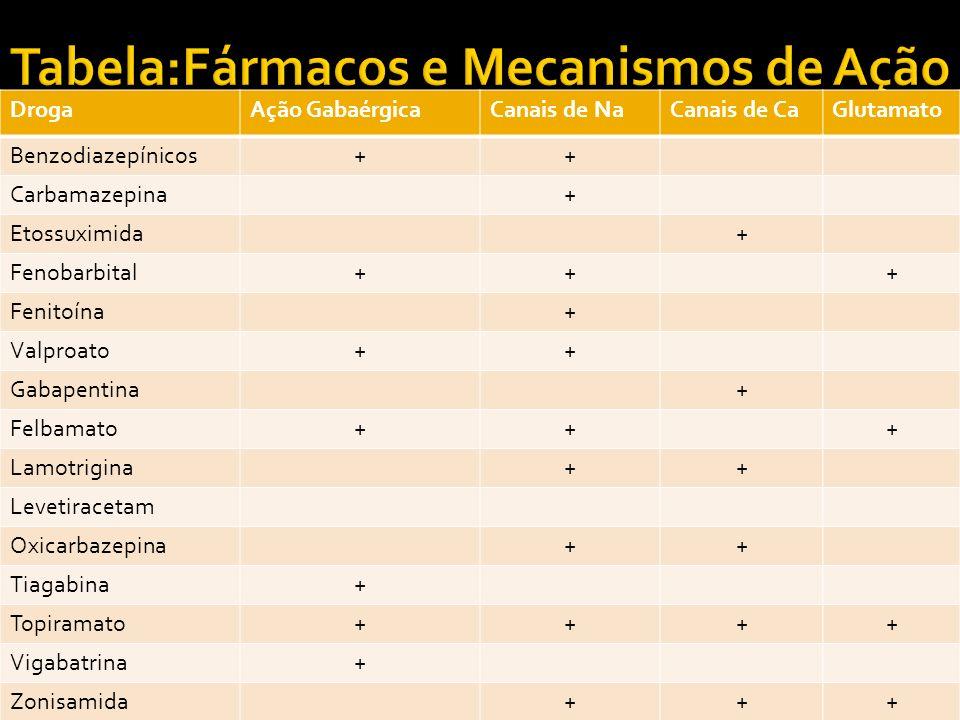 DrogaAção GabaérgicaCanais de NaCanais de CaGlutamato Benzodiazepínicos++ Carbamazepina+ Etossuximida+ Fenobarbital+++ Fenitoína+ Valproato++ Gabapent