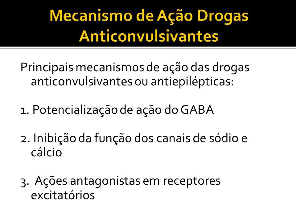 Principais mecanismos de ação das drogas anticonvulsivantes ou antiepilépticas: 1. Potencialização de ação do GABA 2. Inibição da função dos canais de