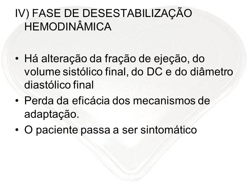 IV) FASE DE DESESTABILIZAÇÃO HEMODINÂMICA Há alteração da fração de ejeção, do volume sistólico final, do DC e do diâmetro diastólico final Perda da e