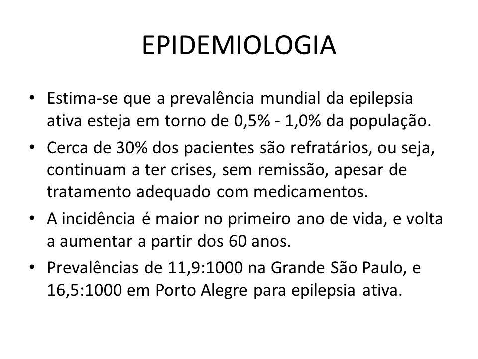 EPIDEMIOLOGIA Estima-se que a prevalência mundial da epilepsia ativa esteja em torno de 0,5% - 1,0% da população. Cerca de 30% dos pacientes são refra