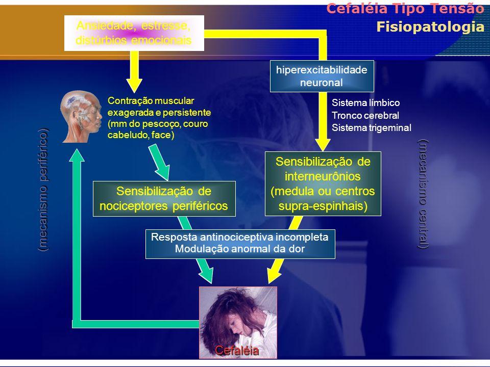 Sensibilização de nociceptores periféricos Sensibilização de interneurônios (medula ou centros supra-espinhais) Ansiedade, estresse, distúrbios emocio