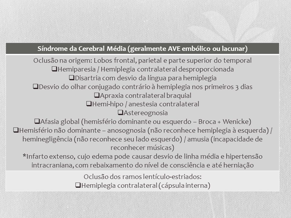 Síndrome da Cerebral Média (geralmente AVE embólico ou lacunar) Oclusão na origem: Lobos frontal, parietal e parte superior do temporal Hemiparesia /