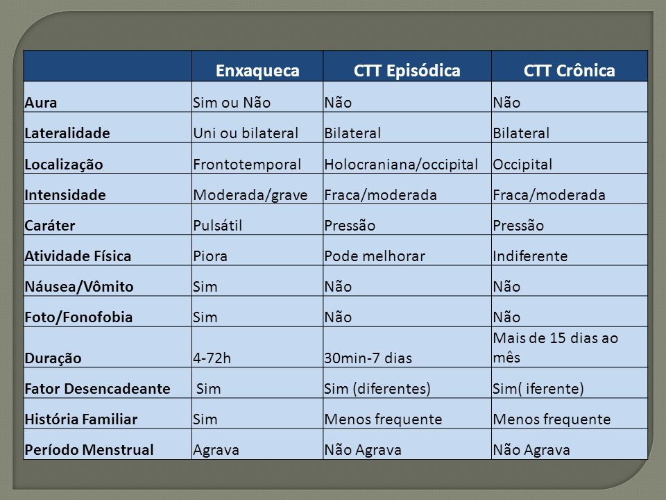 EnxaquecaCTT EpisódicaCTT Crônica AuraSim ou NãoNão LateralidadeUni ou bilateralBilateral LocalizaçãoFrontotemporalHolocraniana/occipitalOccipital Int