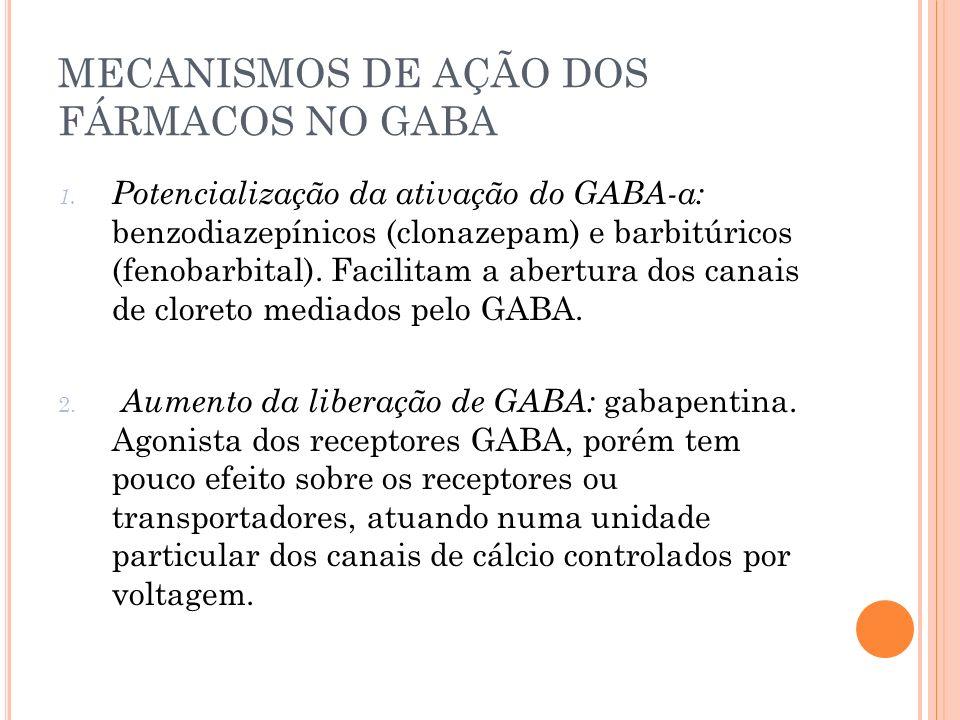 MECANISMOS DE AÇÃO DOS FÁRMACOS NO GABA 1. Potencialização da ativação do GABA-a: benzodiazepínicos (clonazepam) e barbitúricos (fenobarbital). Facili