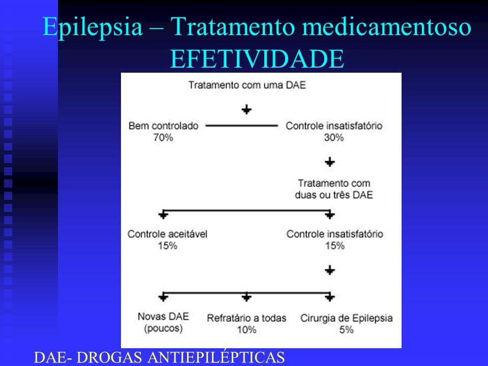 Epilepsia – Tratamento medicamentoso EFETIVIDADE DAE- DROGAS ANTIEPILÉPTICAS