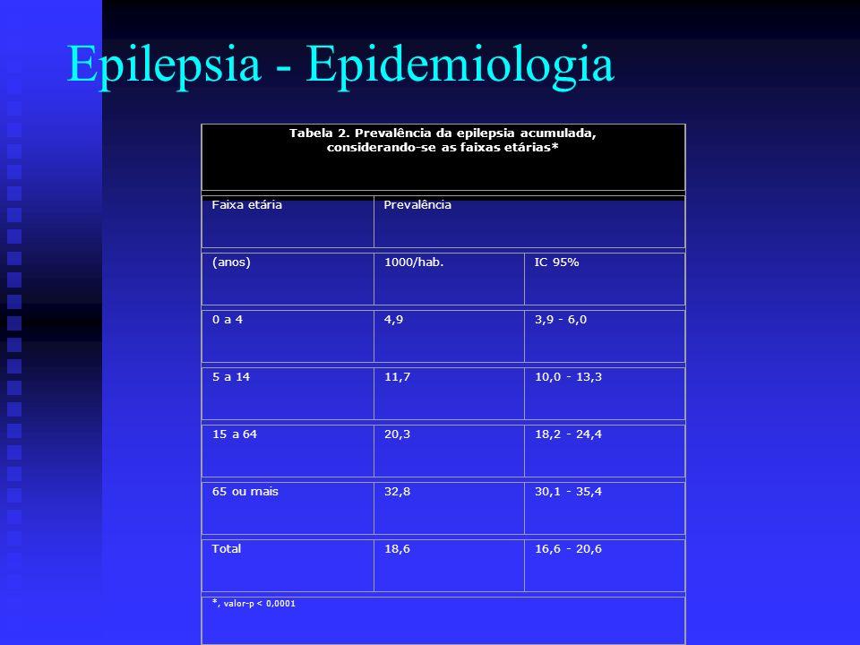 Epilepsia - Epidemiologia Tabela 2. Prevalência da epilepsia acumulada, considerando-se as faixas etárias* Faixa etáriaPrevalência (anos)1000/hab.IC 9