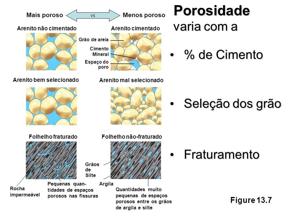 Figure 13.7 Porosidade varia com a % de Cimento Seleção dos grãos Fraturamento Mais porosoMenos poroso vs Arenito não cimentadoArenito cimentado Grão