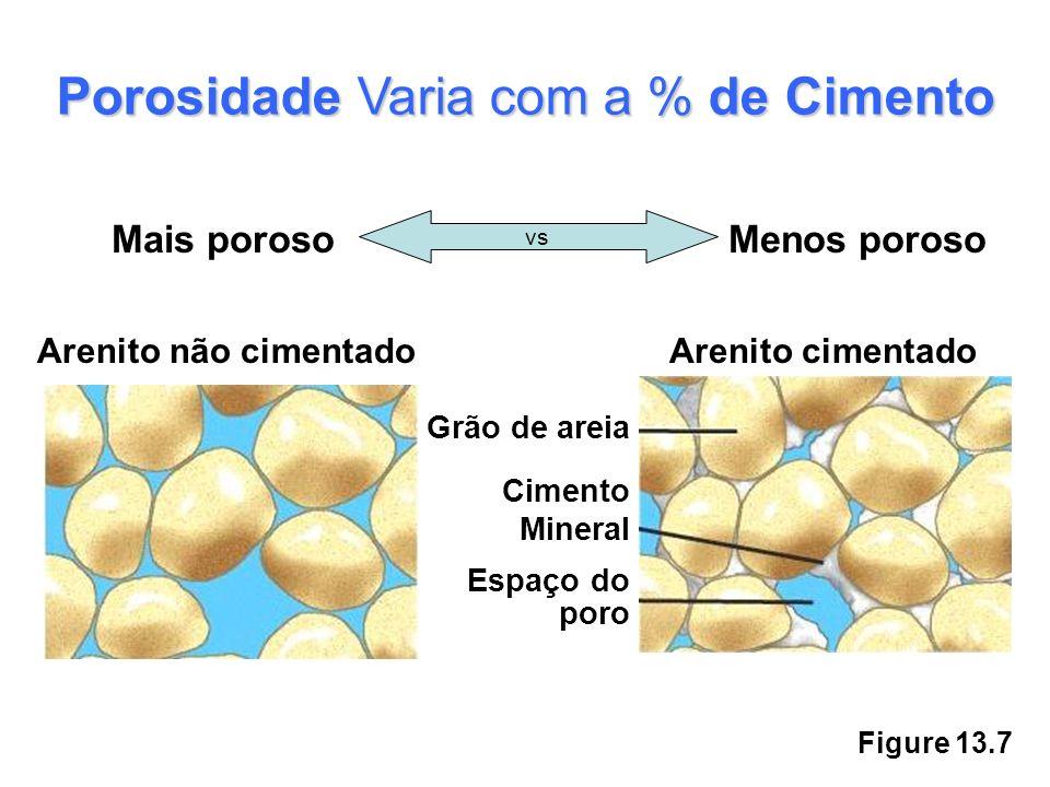 Figure 13.7 Porosidade Varia com a % de Cimento Mais porosoMenos poroso vs Arenito não cimentadoArenito cimentado Grão de areia Cimento Mineral Espaço