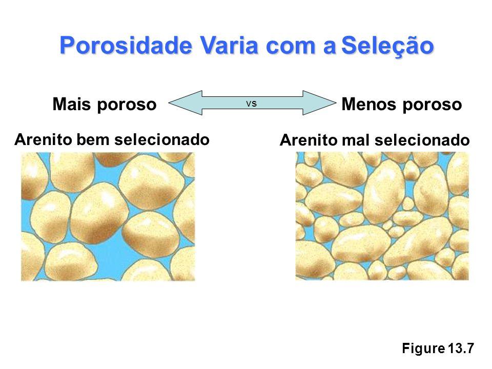 Figure 13.7 Porosidade Varia com aSeleção Porosidade Varia com a Seleção Mais porosoMenos poroso vs Arenito bem selecionado Arenito mal selecionado