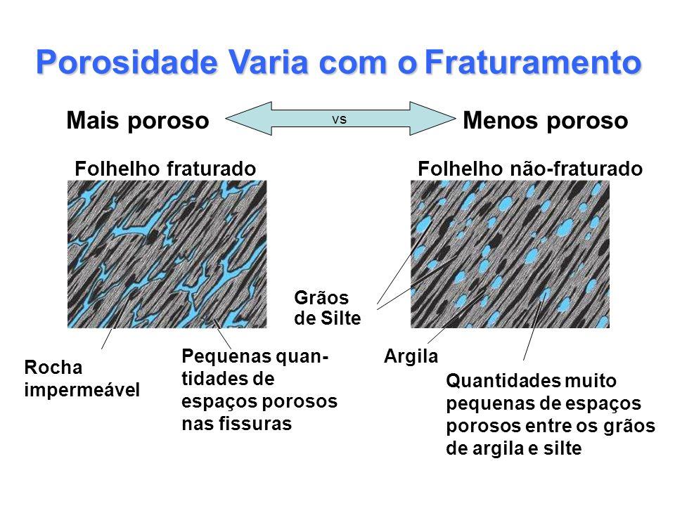 Porosidade Varia com oFraturamento Porosidade Varia com o Fraturamento Mais porosoMenos poroso vs Quantidades muito pequenas de espaços porosos entre