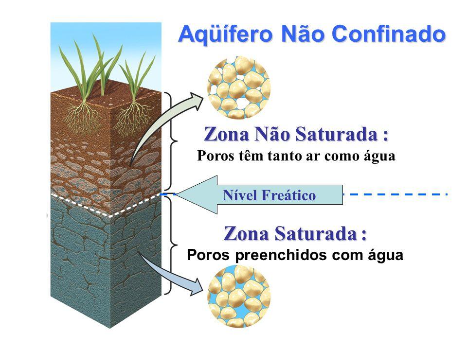 ZonaNão Saturada : Zona Não Saturada : Poros têm tanto ar como água Aqüífero Não Confinado Zona Saturada: Zona Saturada : Poros preenchidos com água N