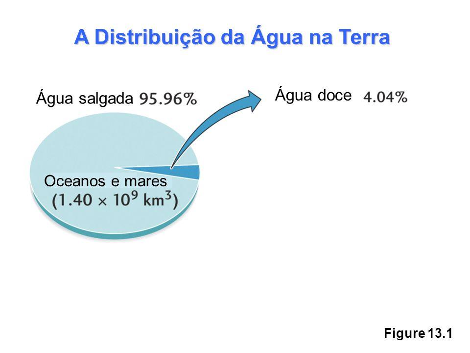 Figure 13.1 Água salgada Água doce Oceanos e mares A Distribuição da Água na Terra Geleira e gelo polar 2,97% (4,34 x 10 7 km 3 ) Água subterrânea 1,05% (1,54 x 10 7 km 3 ) Lagos e Rios 0,009% (1,27 x 10 5 km 3 ) Atmosfera 0,001% (1,5 x 10 4 km 3 ) Biosfera 0,0001% (2,0 x 10 3 km 3 )