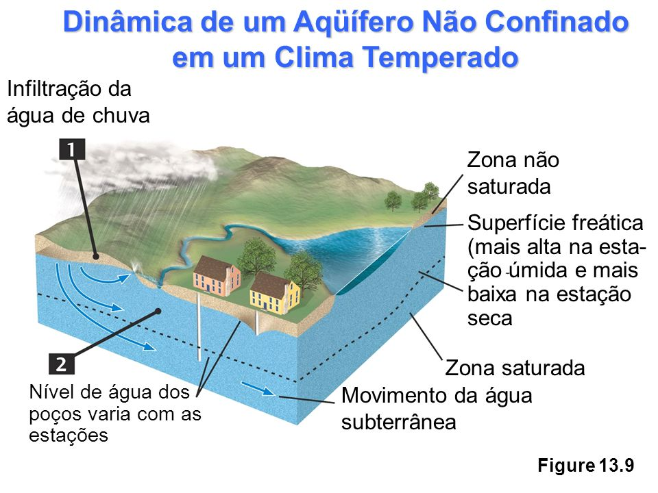 Figure 13.9 Dinâmica de um Aqüífero Não Confinado em um Clima Temperado Superfície freática (mais alta na esta- ção úmida e mais baixa na estação seca