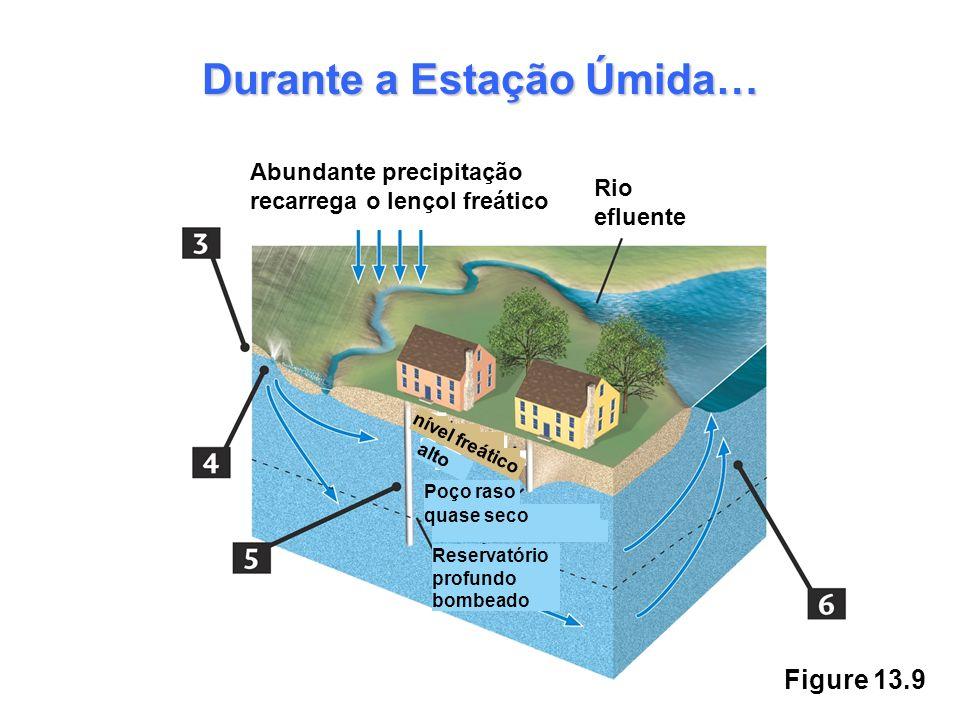 Figure 13.9 Durante a Estação Úmida… Abundante precipitação recarrega o lençol freático Rio efluente alto Reservatório profundo bombeado Poço raso qua