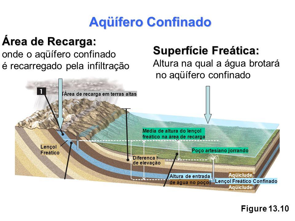 Figure 13.10 Área de Recarga: onde o aqüífero confinado é recarregado pela infiltração Aqüífero Confinado Área de recarga em terras altas Lençol Freát