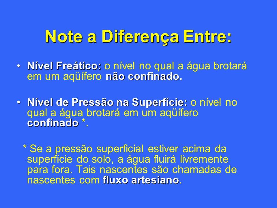Note a Diferença Entre: Nível Freático: não confinado.Nível Freático: o nível no qual a água brotará em um aqüífero não confinado. Nível de Pressão na