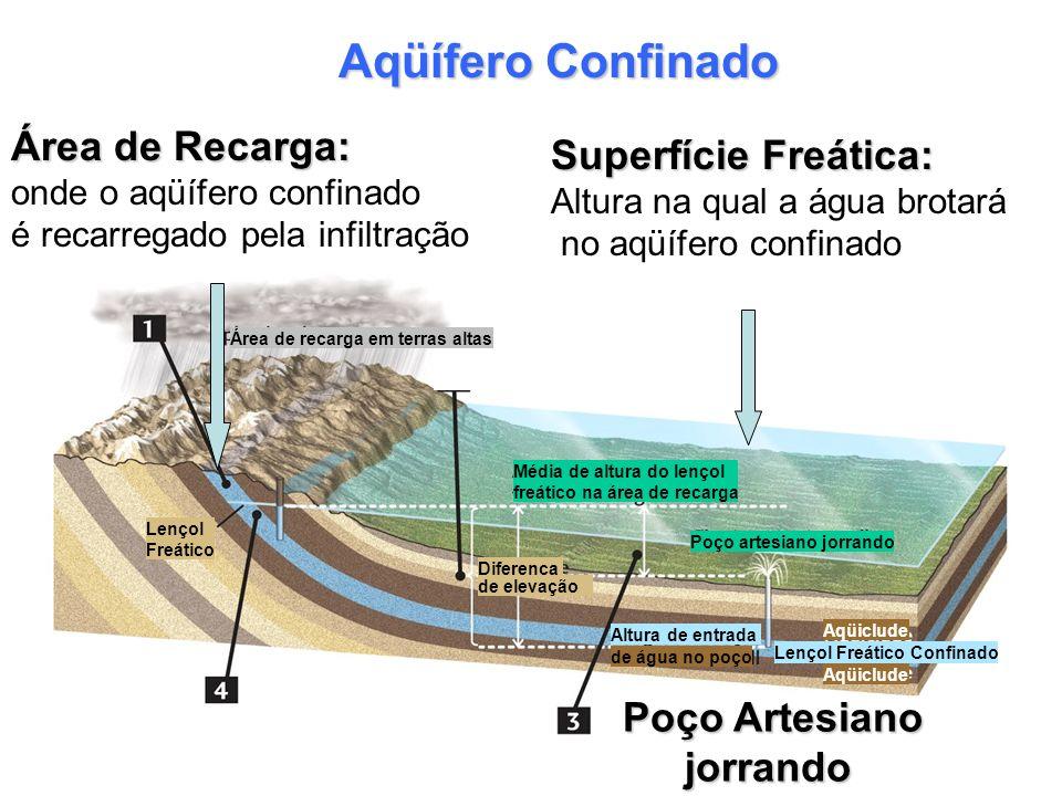 Aqüífero Confinado Área de Recarga: onde o aqüífero confinado é recarregado pela infiltração Área de recarga em terras altas Lençol Freático Poço arte