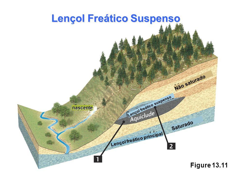 Figure 13.11 Lençol Freático Suspenso Não saturado Saturado Lençol freático principal Lençol freático suspenso nascente