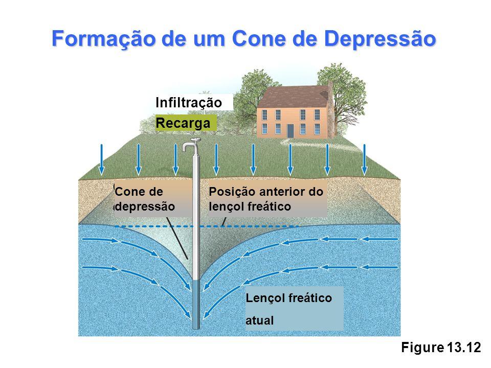 Figure 13.12 Formação de um Cone de Depressão Posição anterior do lençol freático Cone de depressão Lençol freático atual Infiltração Recarga