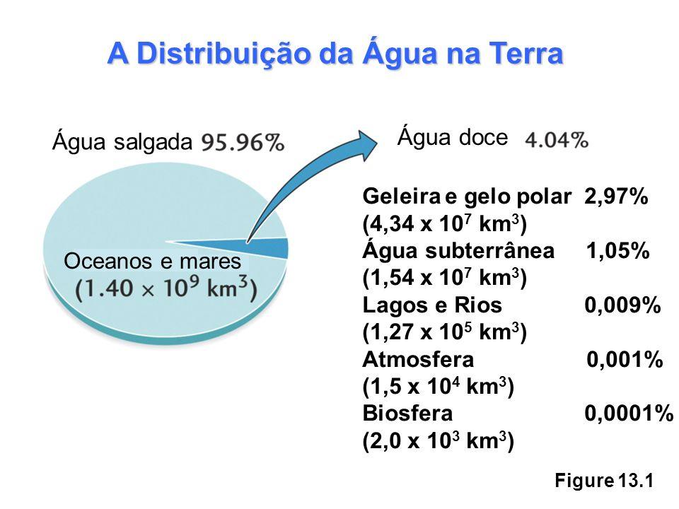 Figure 13.1 Água salgada Água doce Oceanos e mares A Distribuição da Água na Terra Geleira e gelo polar 2,97% (4,34 x 10 7 km 3 ) Água subterrânea 1,0