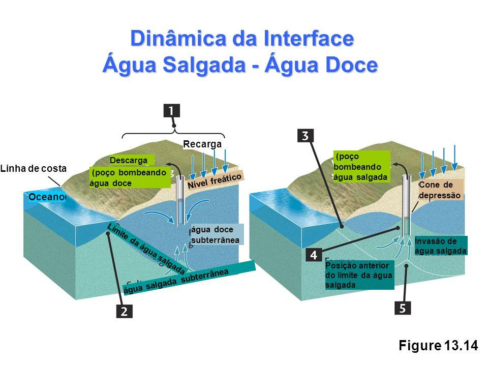 Figure 13.14 Dinâmica da Interface Água Salgada - Água Doce Recarga Linha de costa Oceano (poço bombeando água doce Descarga água doce subterrânea águ