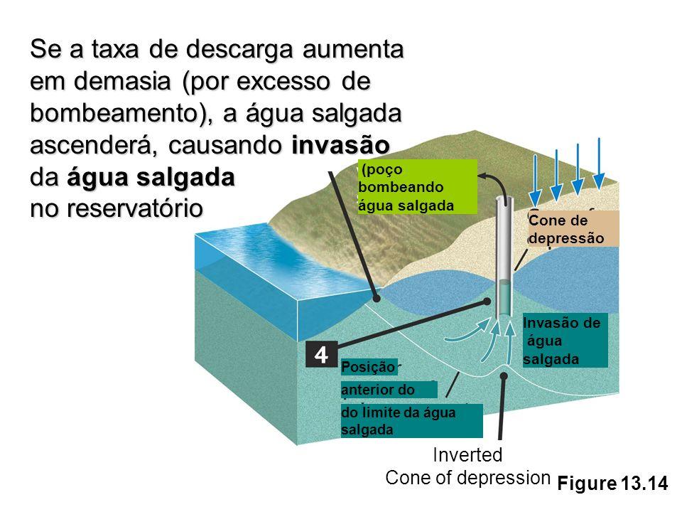 Figure 13.14 Se a taxa de descarga aumenta em demasia (por excesso de bombeamento), a água salgada ascenderá, causando invasão da água salgada no rese