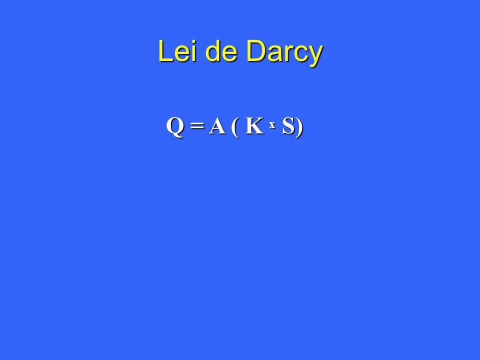 Lei de Darcy Q = A ( K x S)