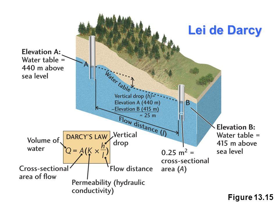 Figure 13.15 Lei de Darcy