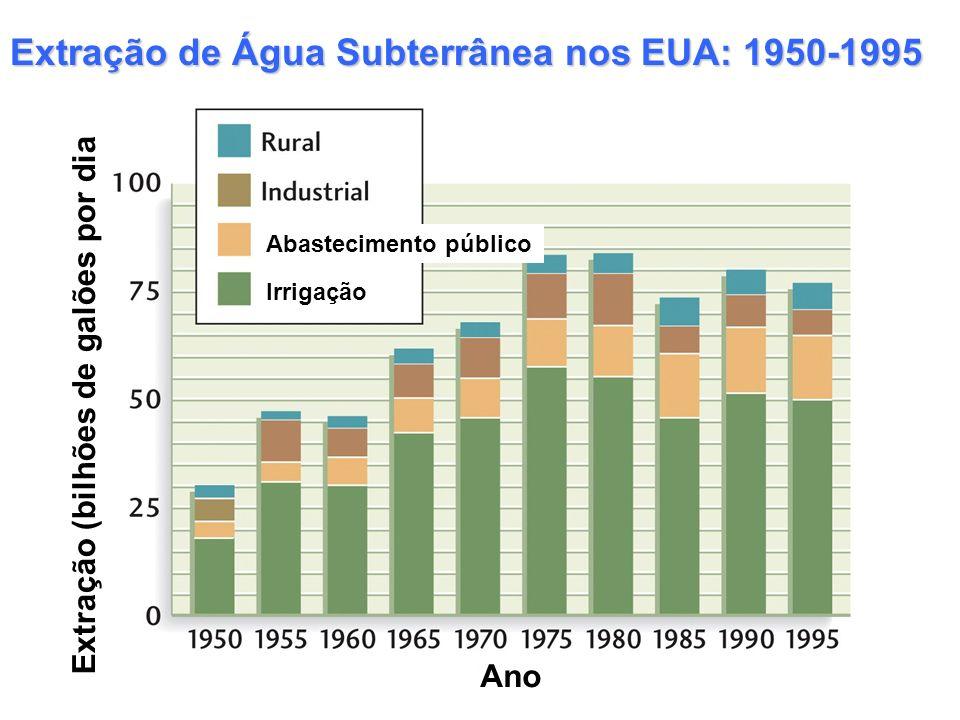 Extração de Água Subterrânea nos EUA: 1950-1995 Abastecimento público Irrigação Extração (bilhões de galões por dia Ano