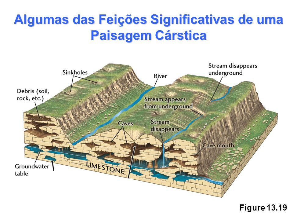 Figure 13.19 Algumas das Feições Significativas de uma Paisagem Cárstica