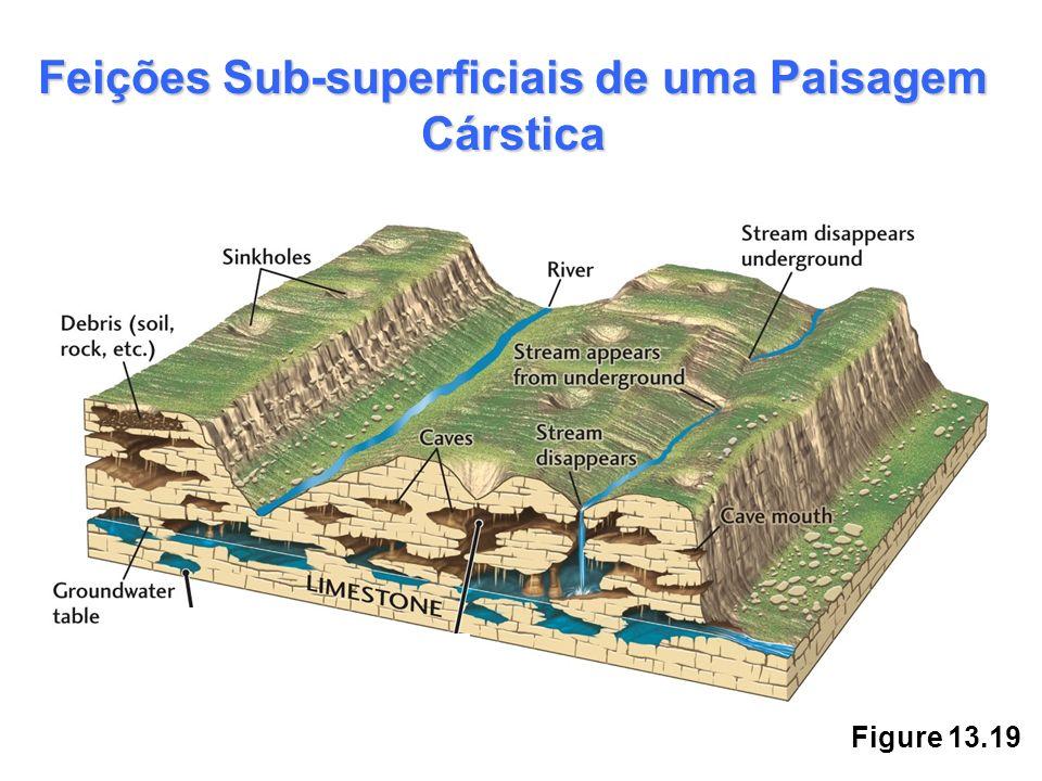 Figure 13.19 Feições Sub-superficiais de uma Paisagem Cárstica