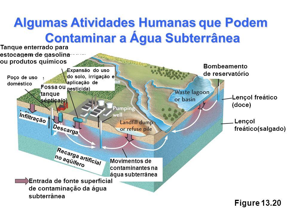 Figure 13.20 Algumas Atividades Humanasque Podem Algumas Atividades Humanas que Podem Contaminar a Água Subterrânea Tanque enterrado para estocagem de