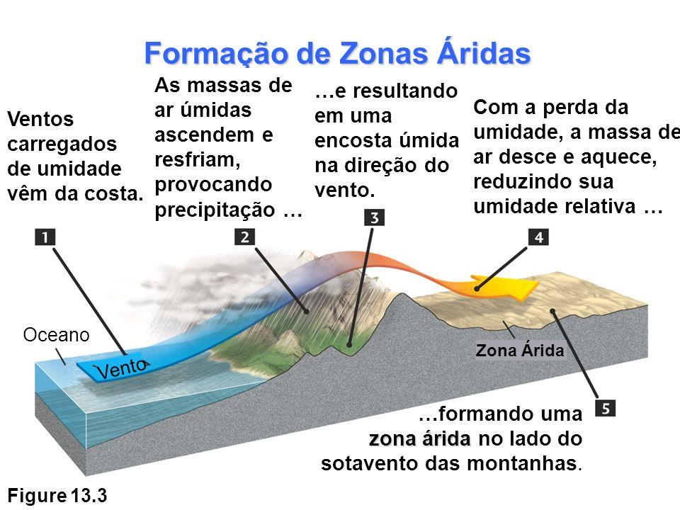 Figure 13.3 Formação de Zonas Áridas Oceano Vento Zona Árida Ventos carregados de umidade vêm da costa. As massas de ar úmidas ascendem e resfriam, pr