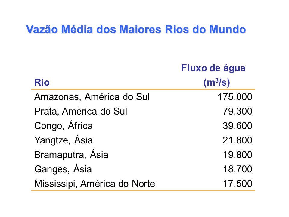 Vazão Média dos Maiores Rios do Mundo Fluxo de água Rio(m 3 /s) Amazonas, América do Sul175.000 Prata, América do Sul79.300 Congo, África39.600 Yangtz