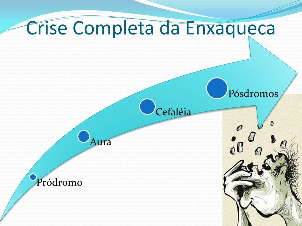 Crise Completa da Enxaqueca Pródromo Aura Cefaléia Pósdromos