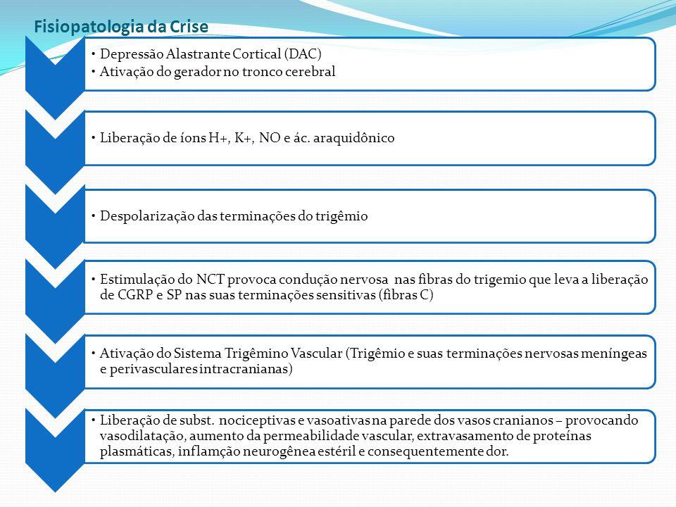 Fisiopatologia da Crise Depressão Alastrante Cortical (DAC) Ativação do gerador no tronco cerebral Liberação de íons H+, K+, NO e ác. araquidônicoDesp